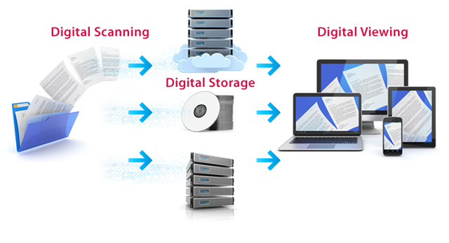 Digital Scanning Process